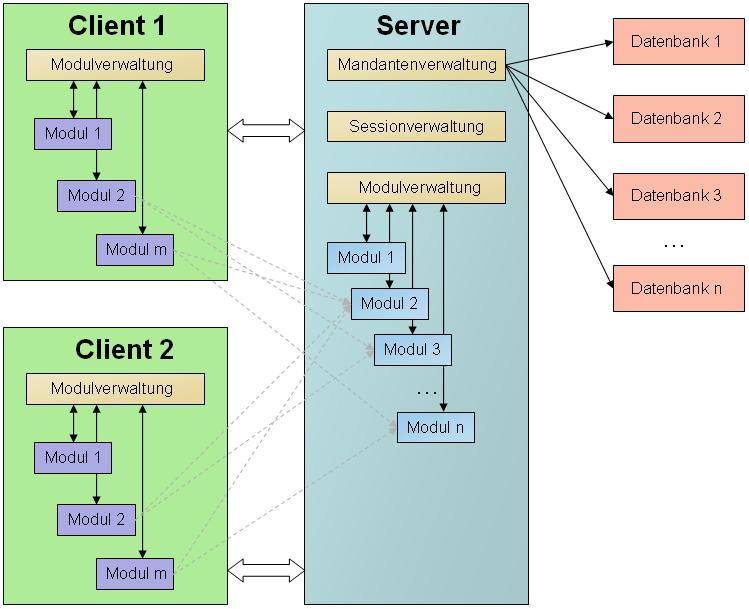 Aviantes Business Application Framework - Architektur